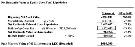 Value of the Marketability Discount for Taxes if LEC Liquidated Immediately