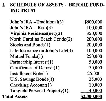 Schedule of Assets - Before Funding Trust