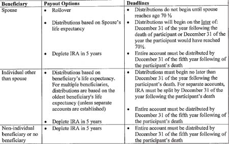 Summary of Payout Options and Deadlines - Participant's Death Before Required Beginning Date