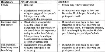 Summary of Payout Options and Deadlines - Participant's Death After required Beginning Date