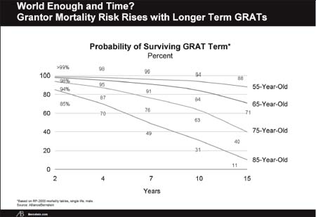 Figure 1 -World Enough and Time?  Grantor Mortality Risk Rises with Longer Term GRATs