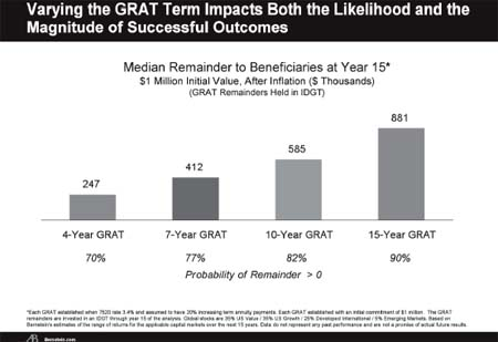 Figure 3 - Varying the GRAT Term Impacts Both the Likelihood and the Magnitude of Successful Outcomes