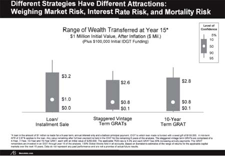 Figure 4 - Different Strategies Have Different Attractions:  Weighing Market Risk, Interest Rate Risk, and Mortality Risk